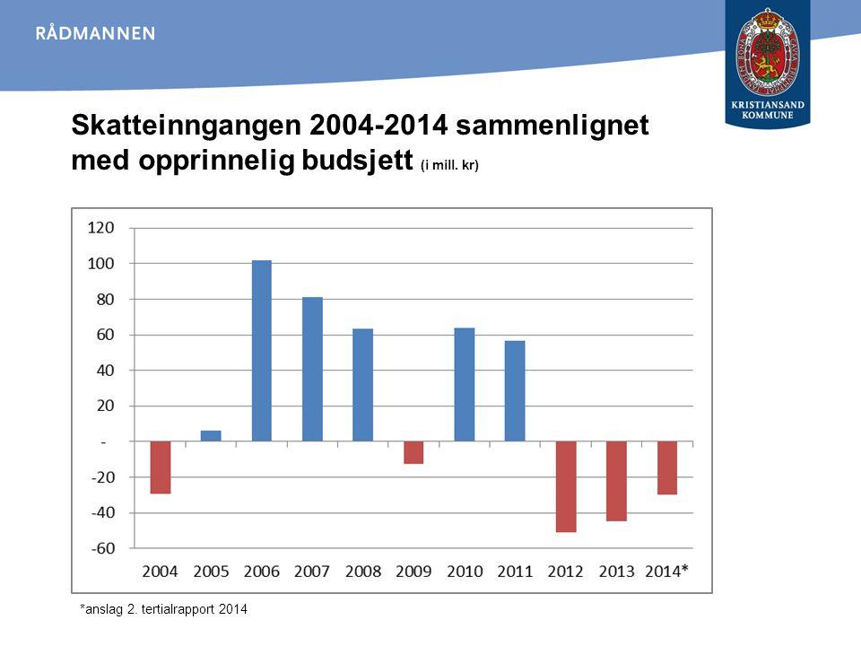 Skatteinngangen 2004-2014 sammenlignet med opprinnelig budsjett (i mill. kr)