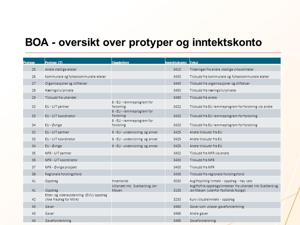 BOA - oversikt over protyper og inntektskonto