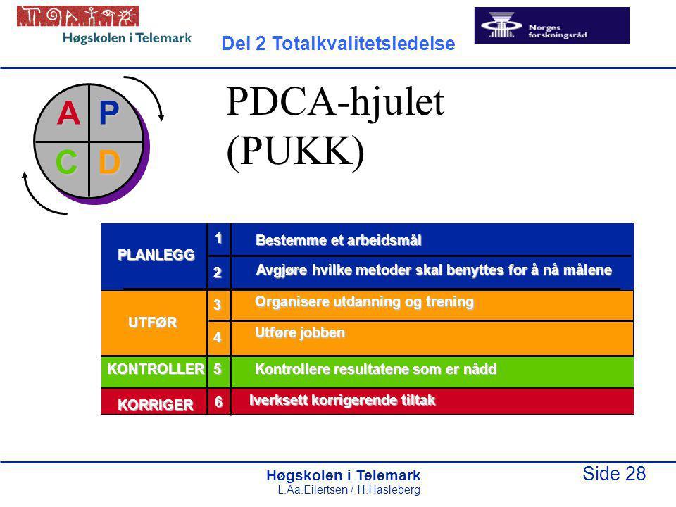 PDCA-hjulet (PUKK) P D A C Del 2 Totalkvalitetsledelse 1