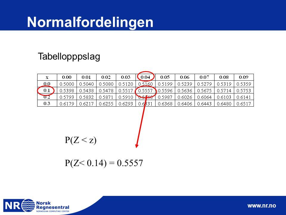 Normalfordelingen Tabellopppslag P(Z < z) P(Z< 0.14) = 0.5557