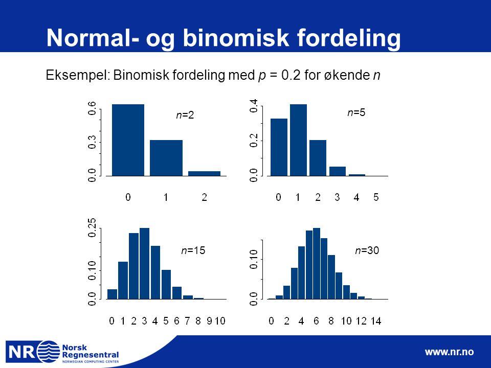 Normal- og binomisk fordeling