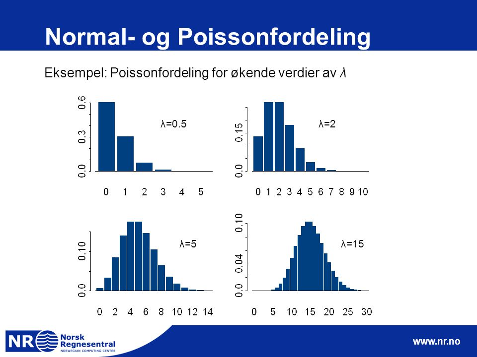 Normal- og Poissonfordeling