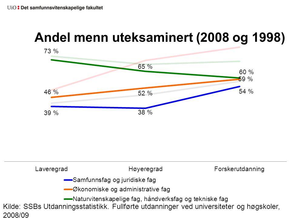 Andel menn uteksaminert (2008 og 1998)