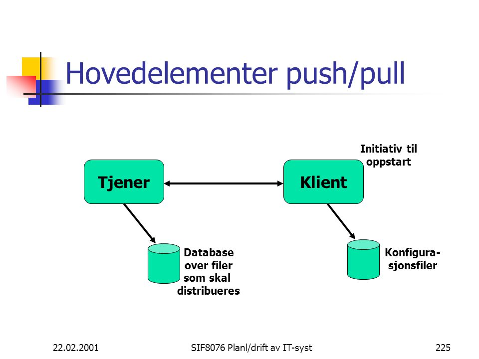 Hovedelementer push/pull