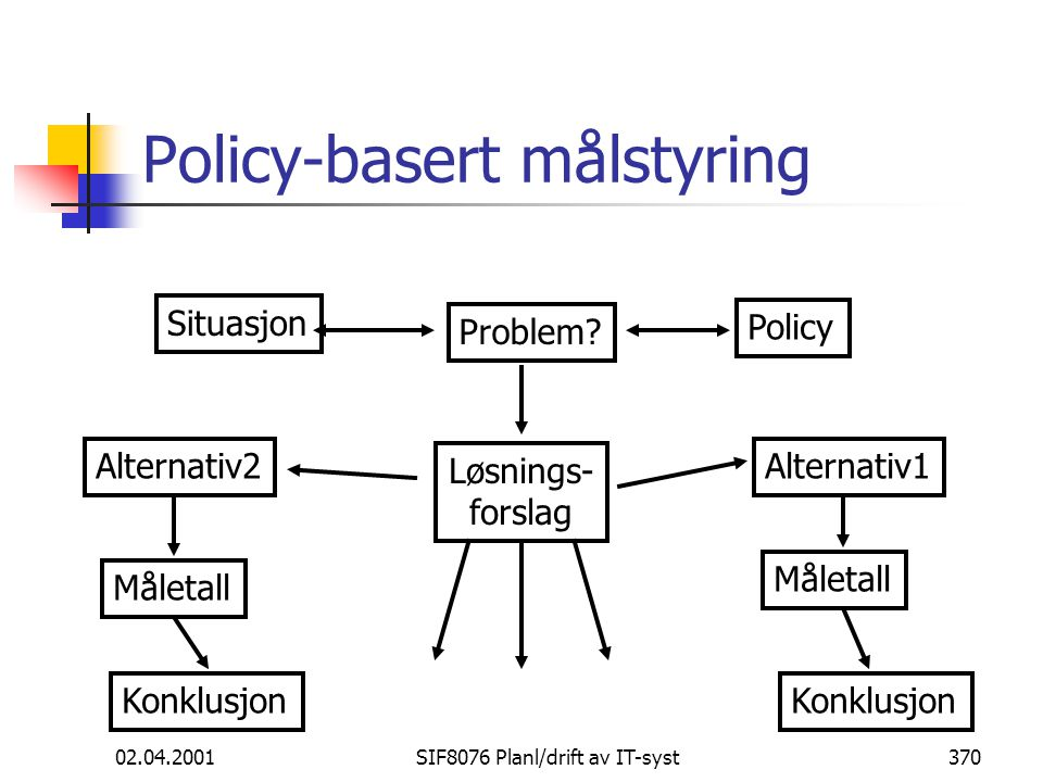 Policy-basert målstyring