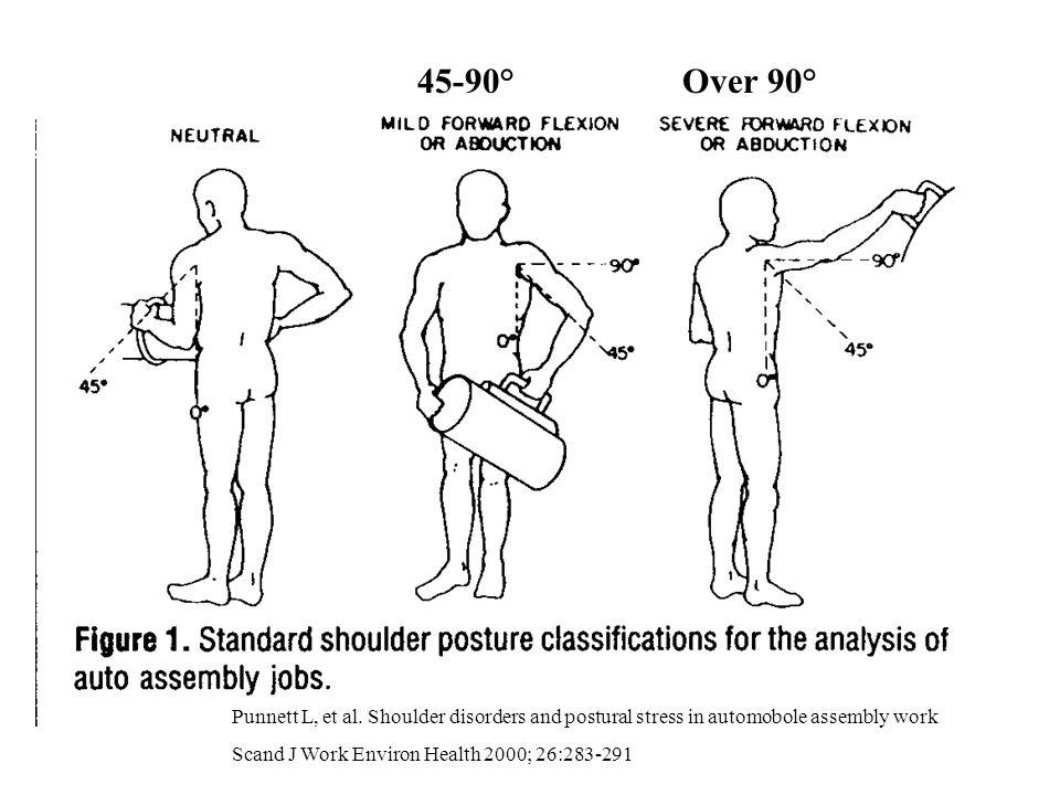 45-90° Over 90° Punnett L, et al. Shoulder disorders and postural stress in automobole assembly work.