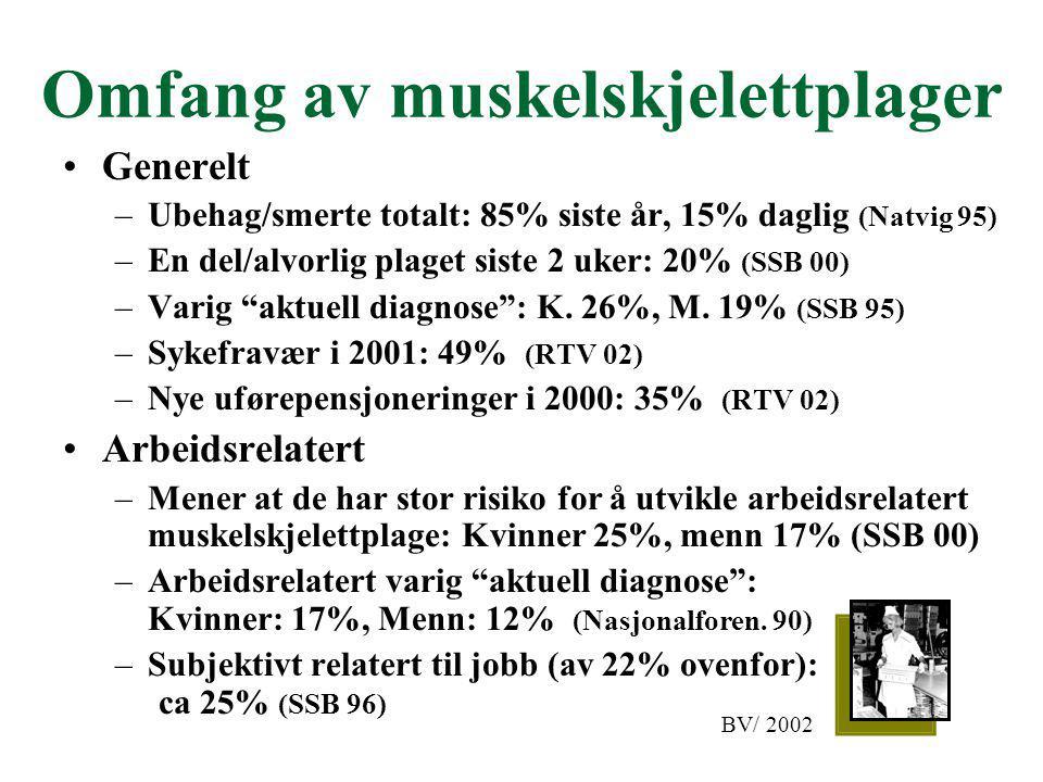 Omfang av muskelskjelettplager