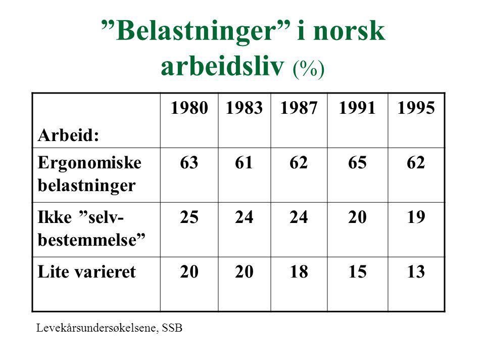 Belastninger i norsk arbeidsliv (%)