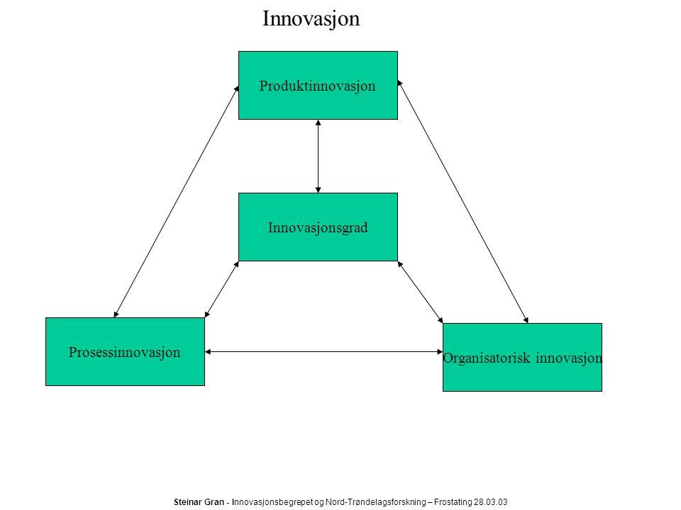 Organisatorisk innovasjon