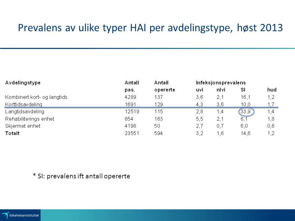 Prevalens av ulike typer HAI per avdelingstype, høst 2013
