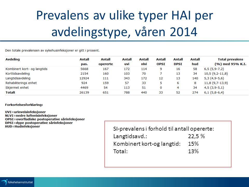 Prevalens av ulike typer HAI per avdelingstype, våren 2014