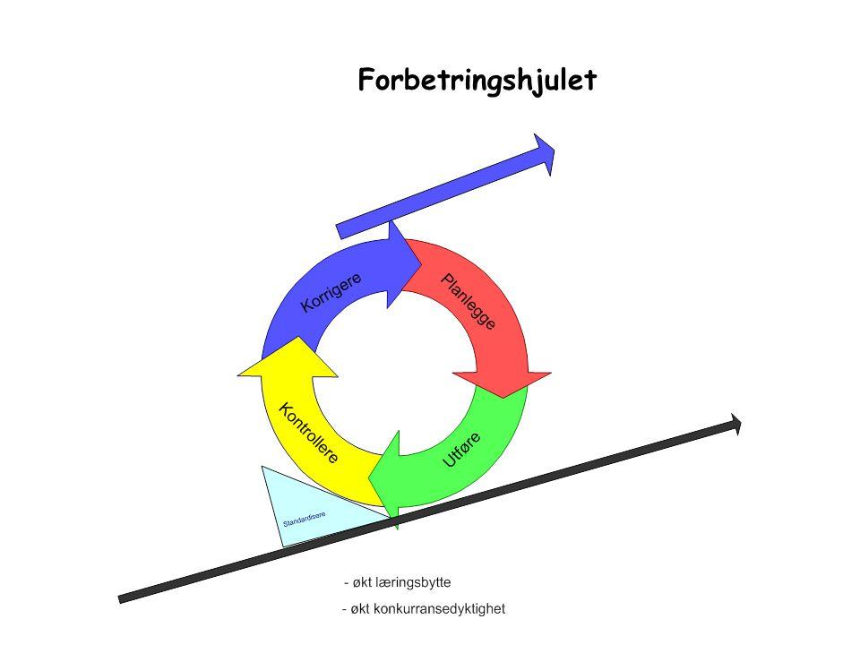 Forbetringshjulet