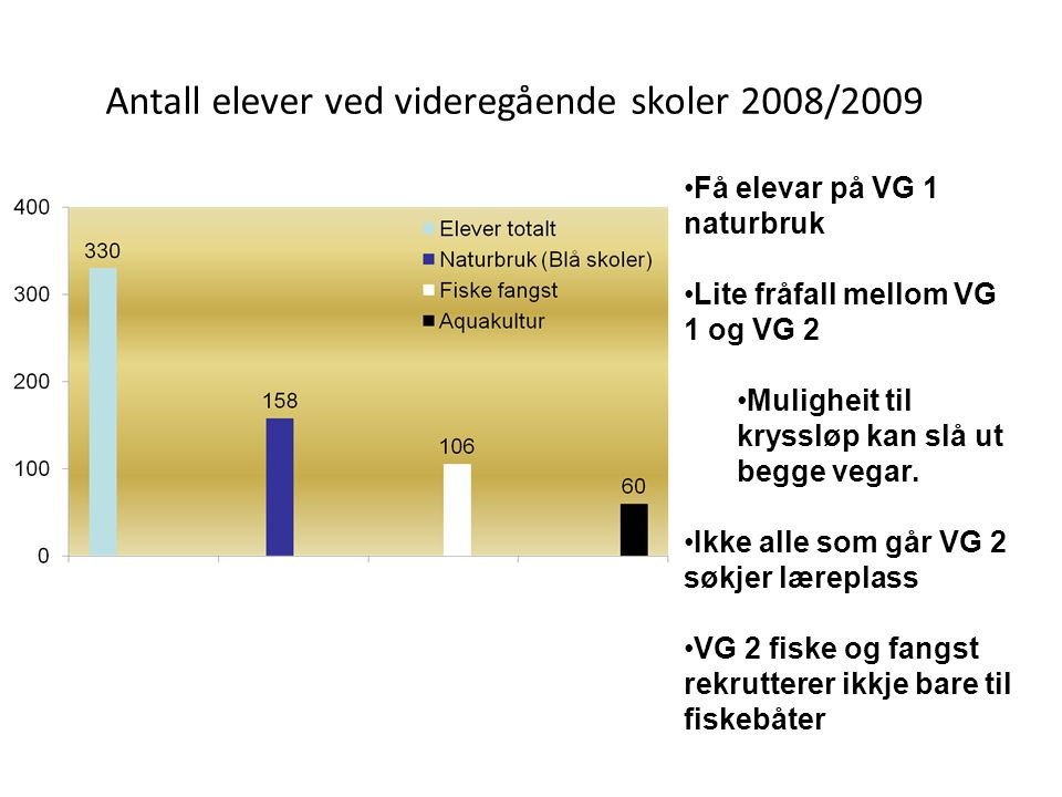 Antall elever ved videregående skoler 2008/2009