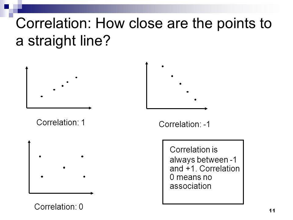 Correlation: How close are the points to a straight line