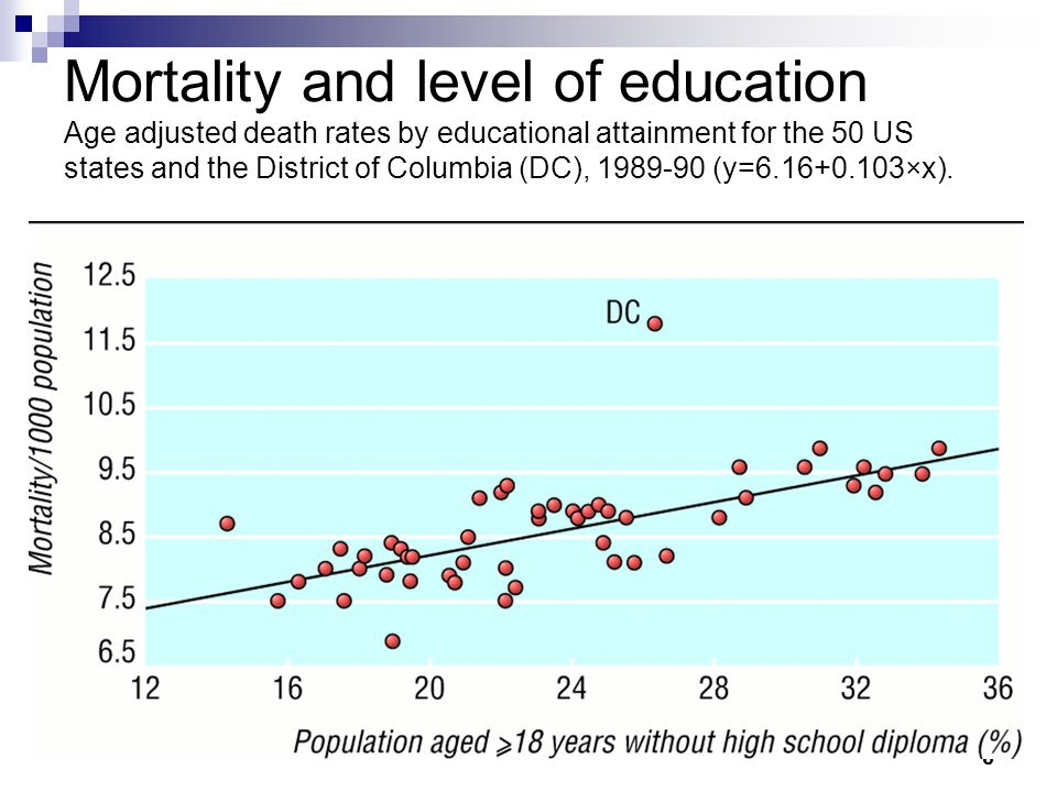 Mortality and level of education Age adjusted death rates by educational attainment for the 50 US states and the District of Columbia (DC), 1989-90 (y=6.16+0.103×x).
