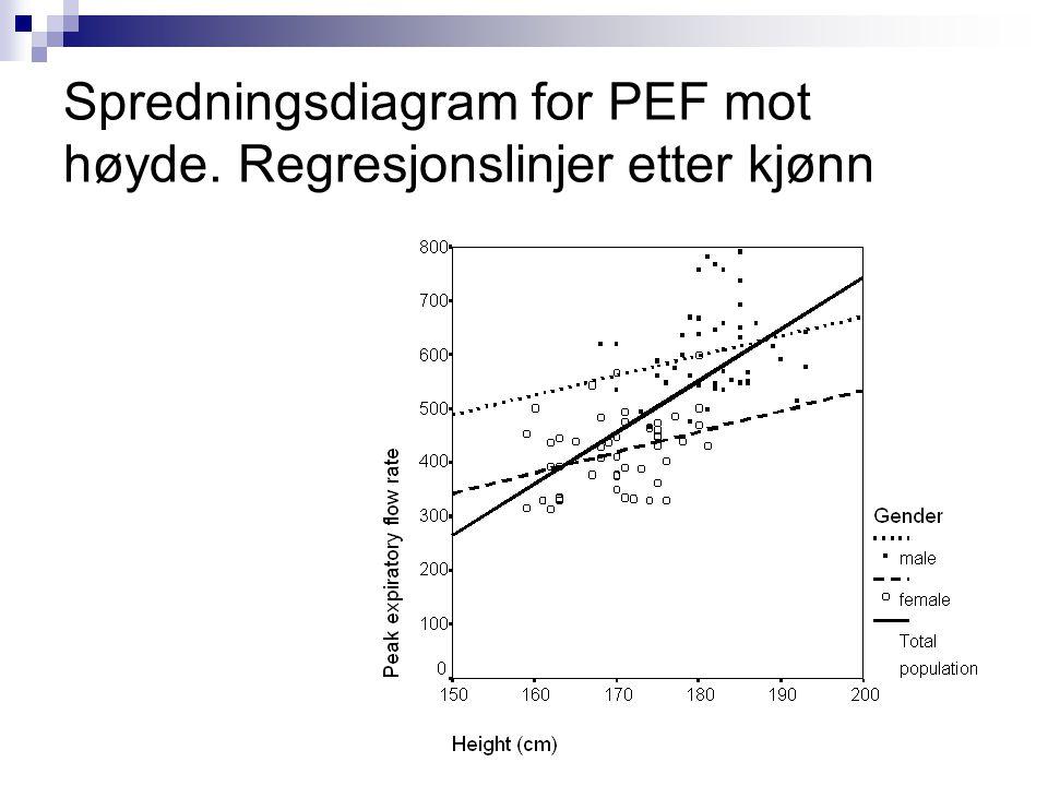 Spredningsdiagram for PEF mot høyde. Regresjonslinjer etter kjønn