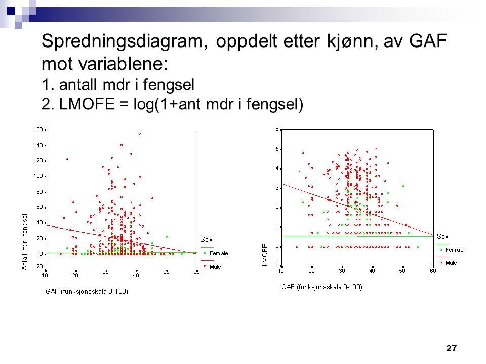 Spredningsdiagram, oppdelt etter kjønn, av GAF mot variablene: 1