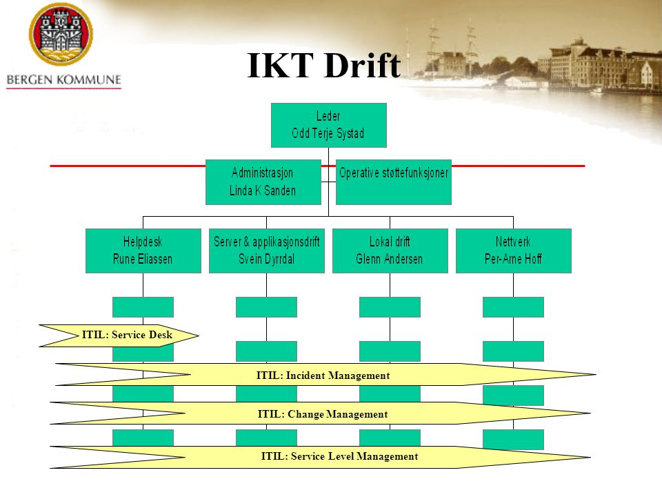 IKT Drift ITIL: Service Desk ITIL: Incident Management