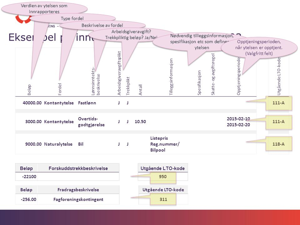 Eksempel på inntektsrapportering for 2015-03