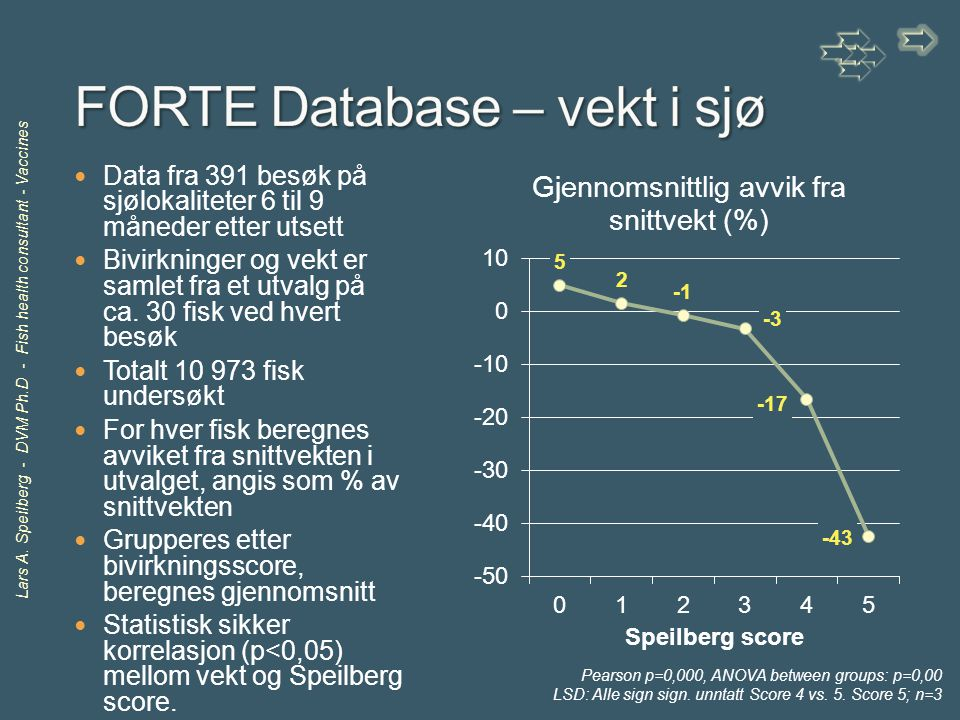FORTE Database – vekt i sjø
