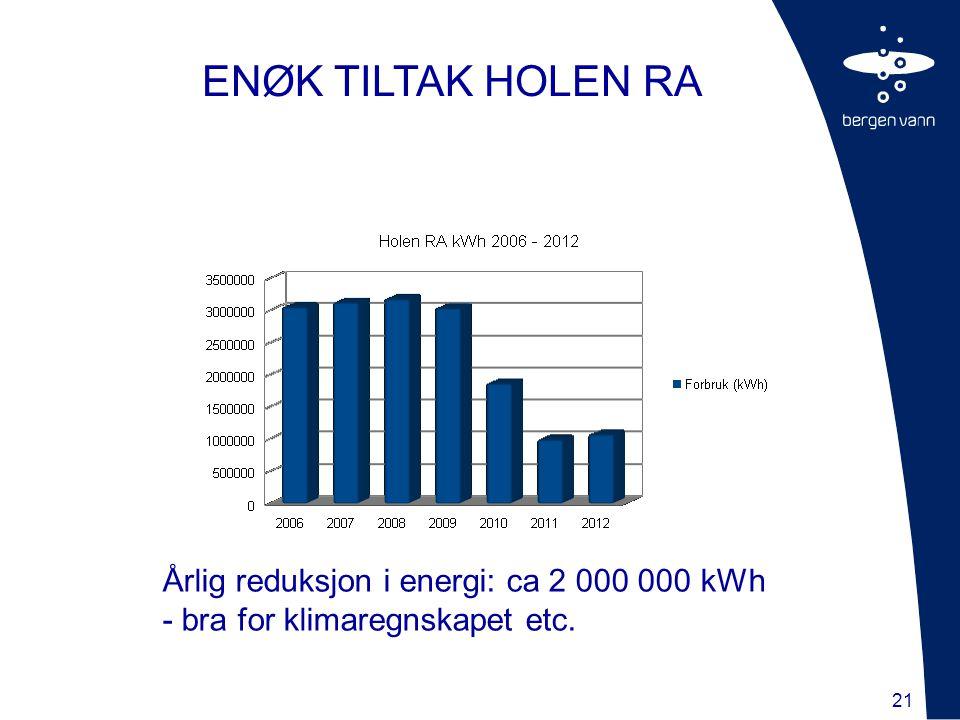 ENØK TILTAK HOLEN RA Årlig reduksjon i energi: ca 2 000 000 kWh