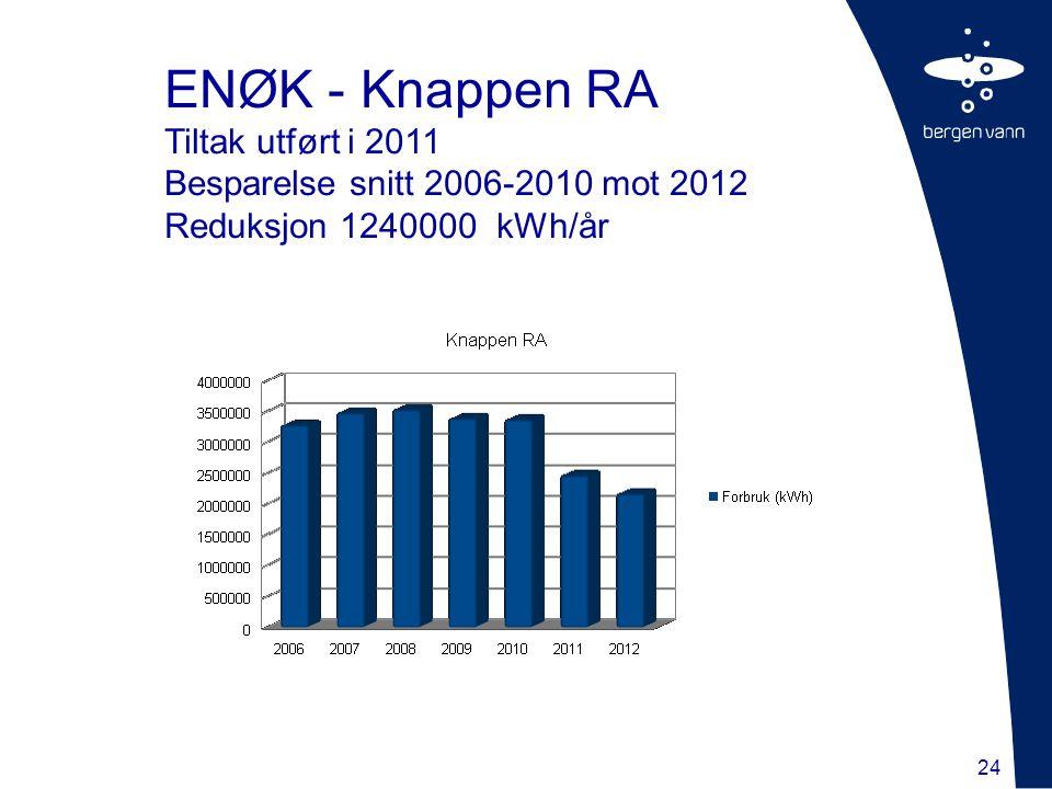 ENØK - Knappen RA Tiltak utført i 2011