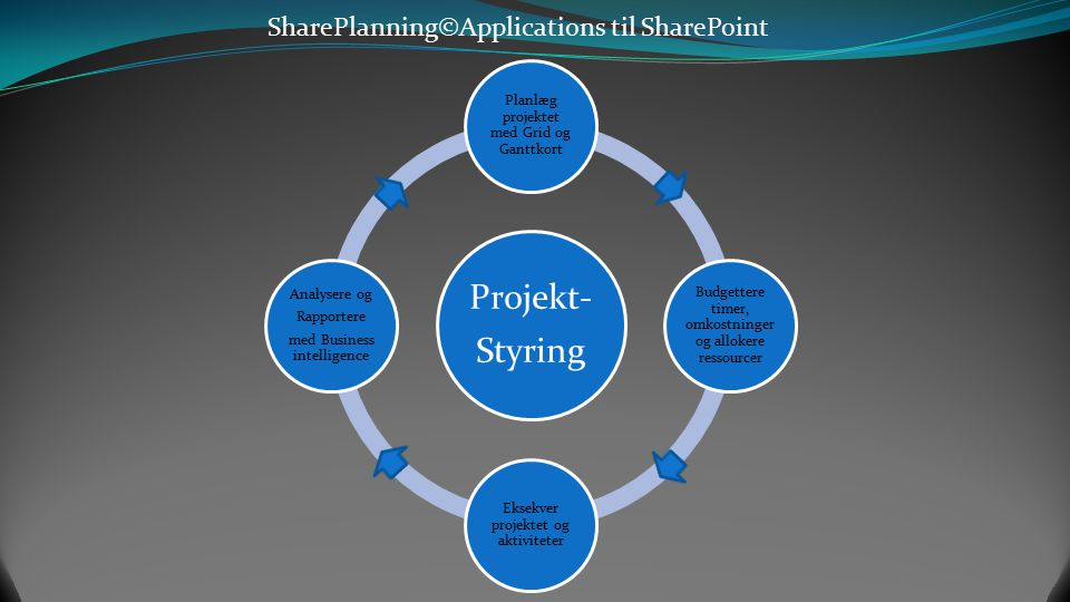 Projekt- Styring SharePlanning©Applications til SharePoint