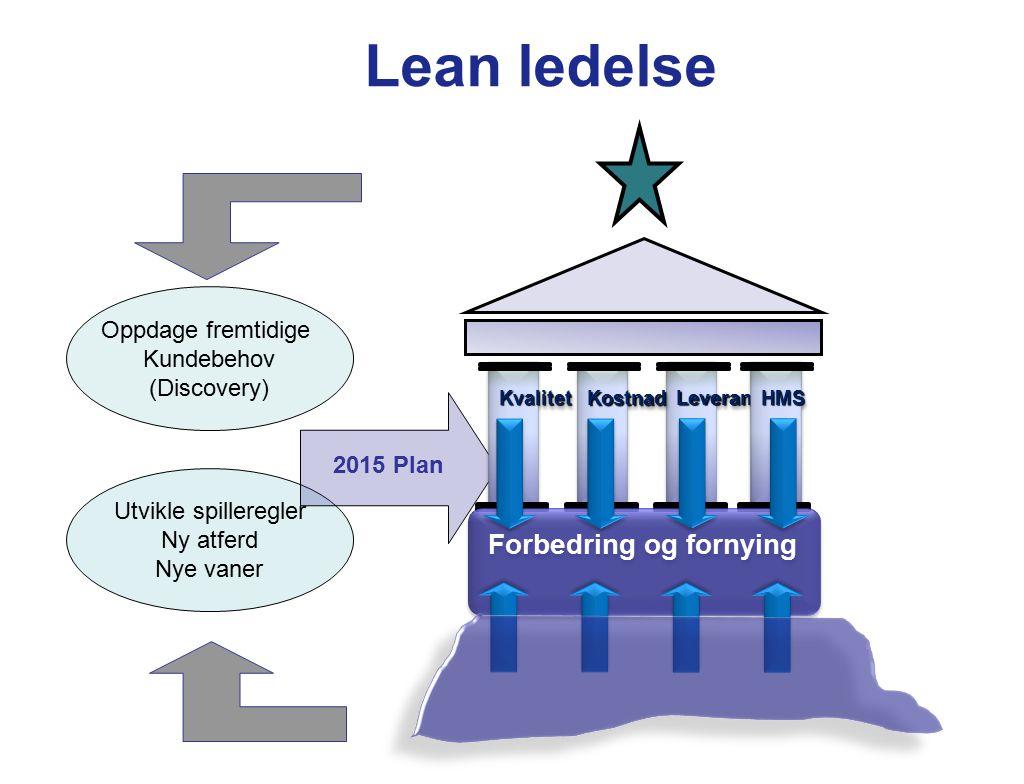 Lean ledelse Forbedring og fornying Oppdage fremtidige Kundebehov