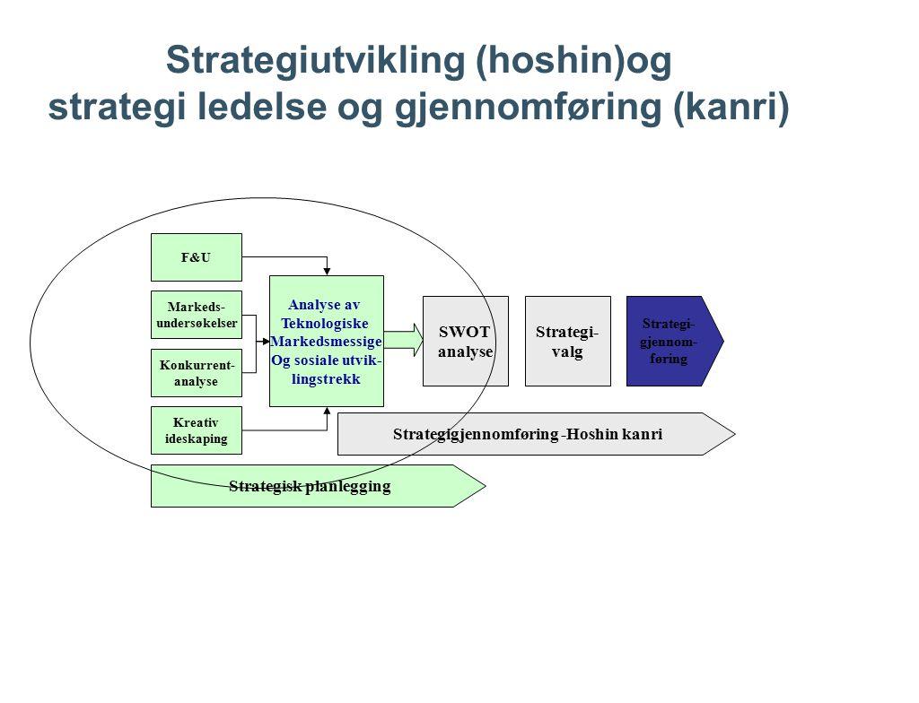 Strategiutvikling (hoshin)og strategi ledelse og gjennomføring (kanri)