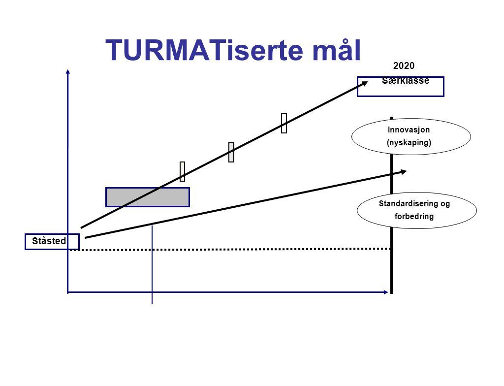 TURMATiserte mål 2020 Særklasse Ståsted Innovasjon (nyskaping)