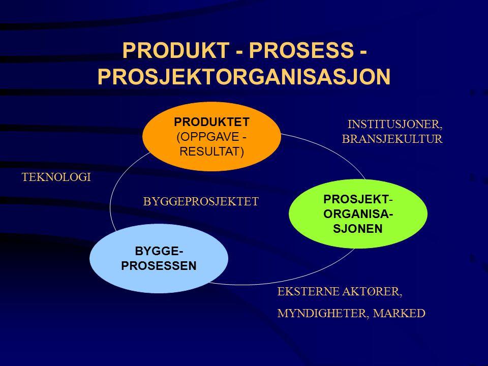 PRODUKT - PROSESS - PROSJEKTORGANISASJON