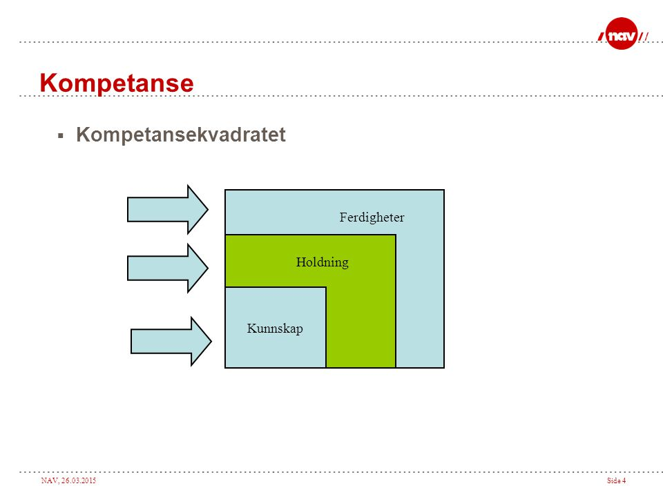 Kompetanse Kompetansekvadratet Ferdigheter Holdning Kunnskap