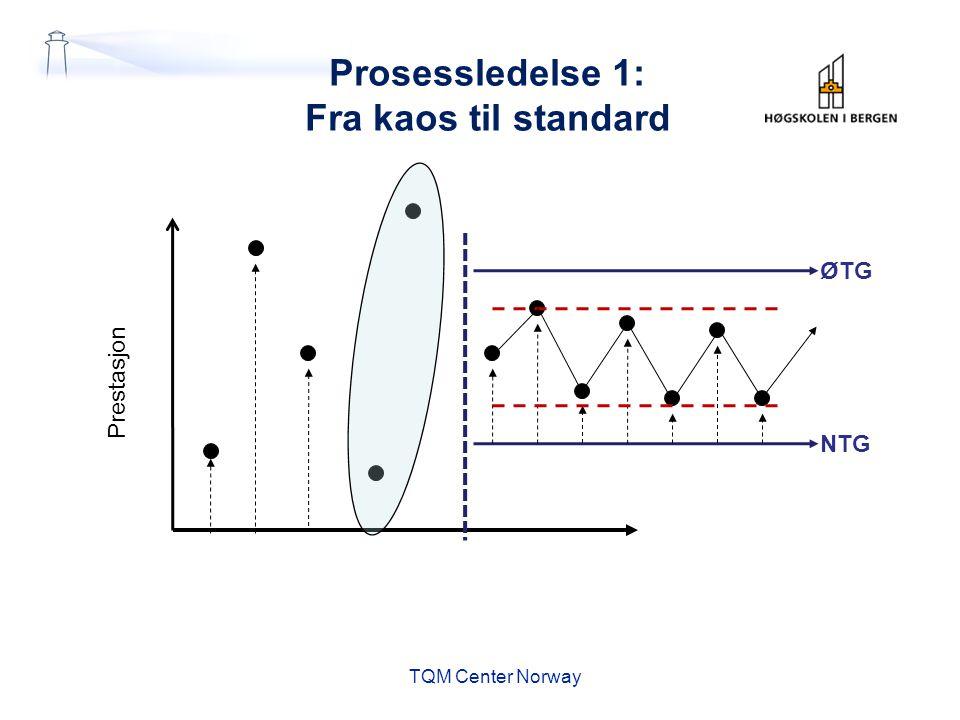 Prosessledelse 1: Fra kaos til standard