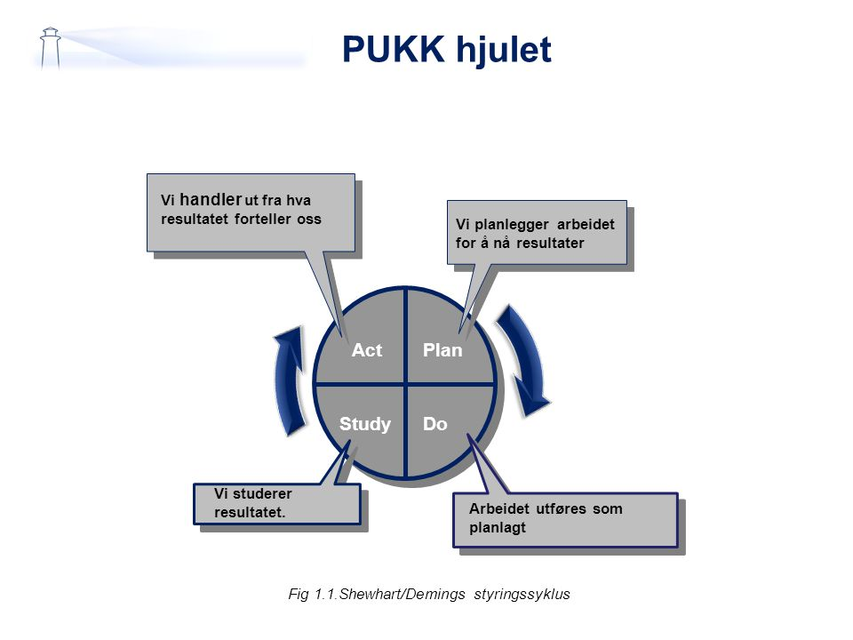PUKK hjulet Plan Do Study Act