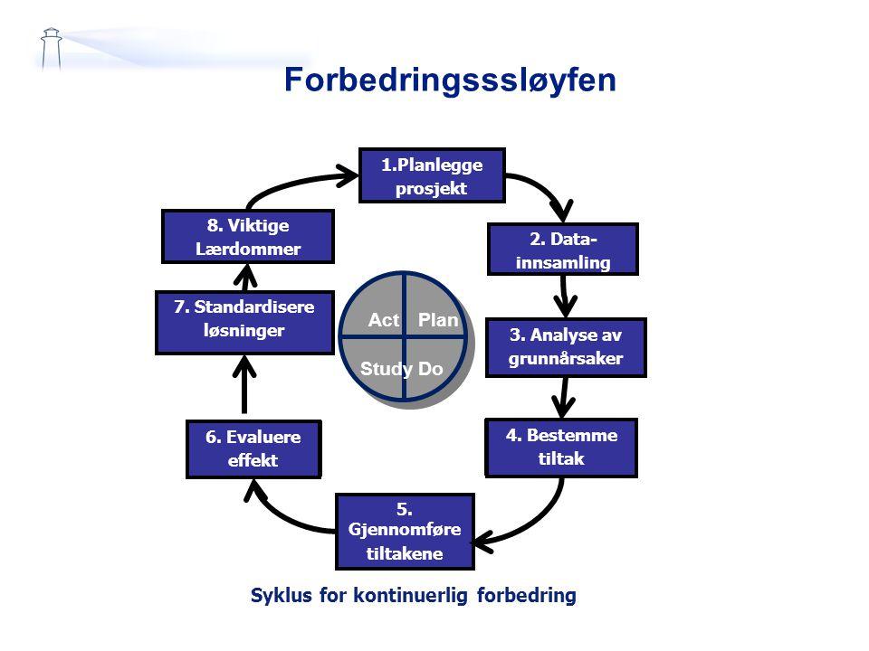 Syklus for kontinuerlig forbedring