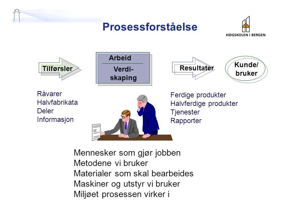 Prosessforståelse Mennesker som gjør jobben Metodene vi bruker