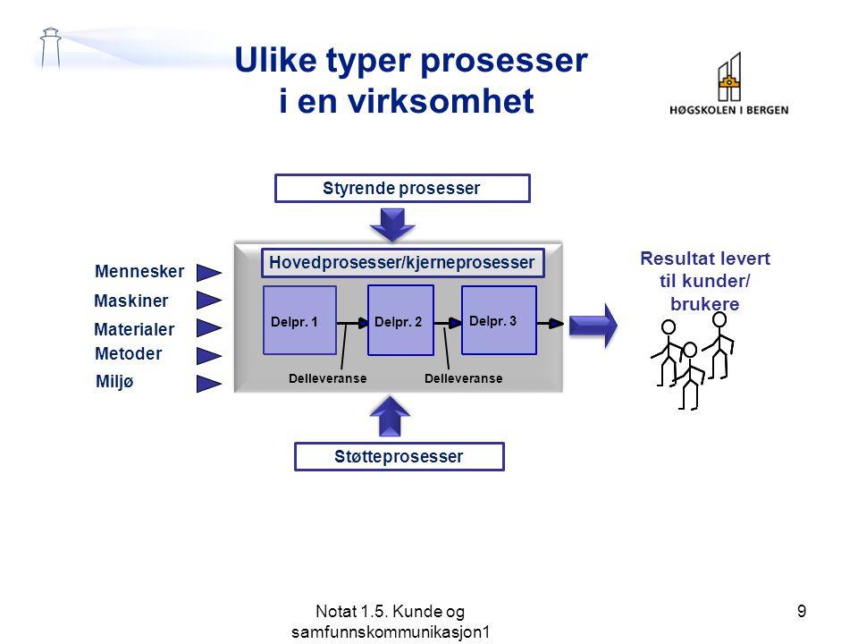 Ulike typer prosesser i en virksomhet