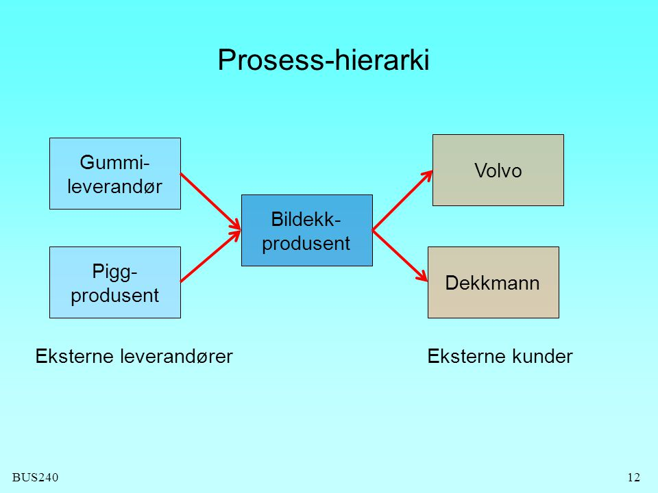 Prosess-hierarki Gummi- leverandør Volvo Bildekk- produsent