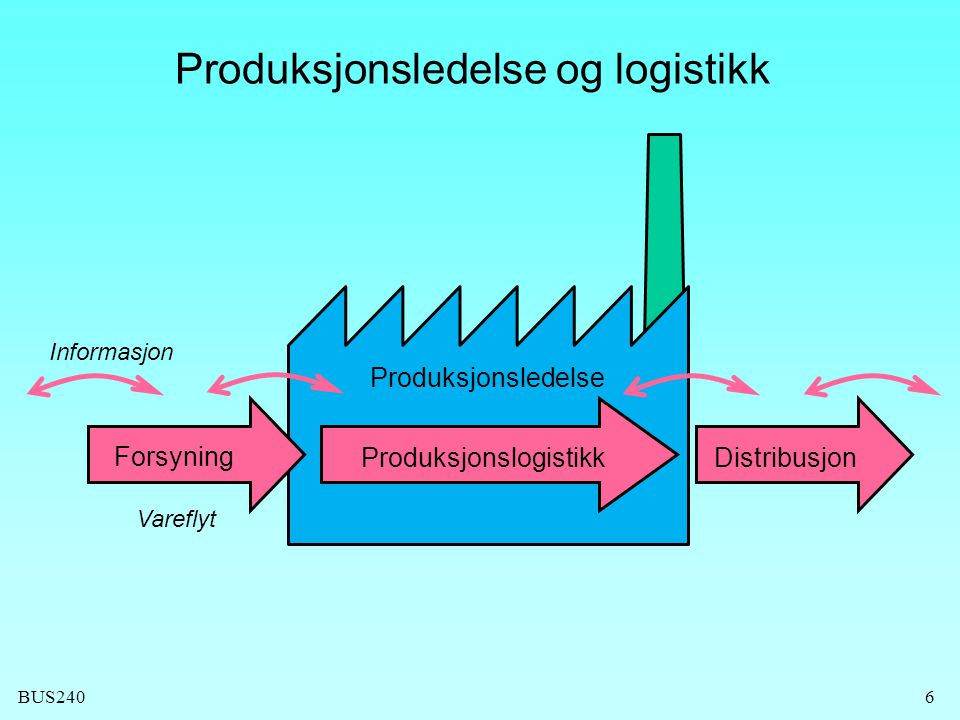 Produksjonsledelse og logistikk