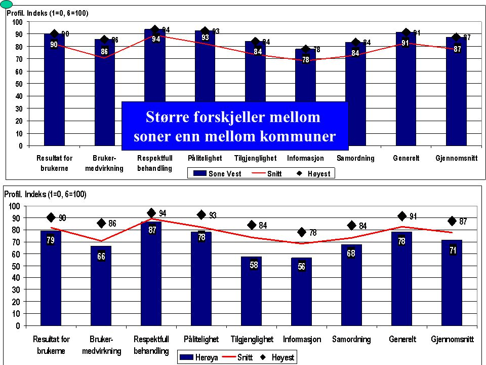 Større forskjeller mellom soner enn mellom kommuner
