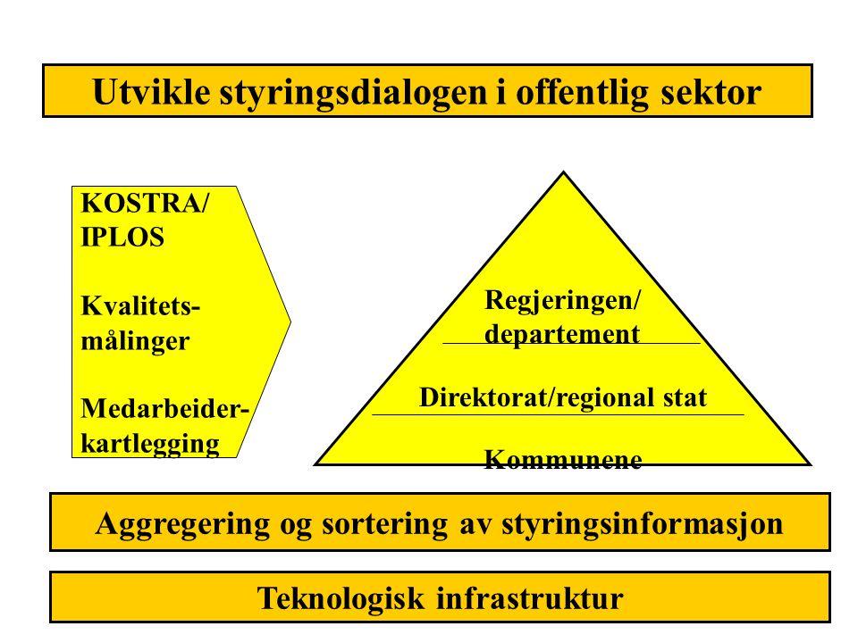 Utvikle styringsdialogen i offentlig sektor