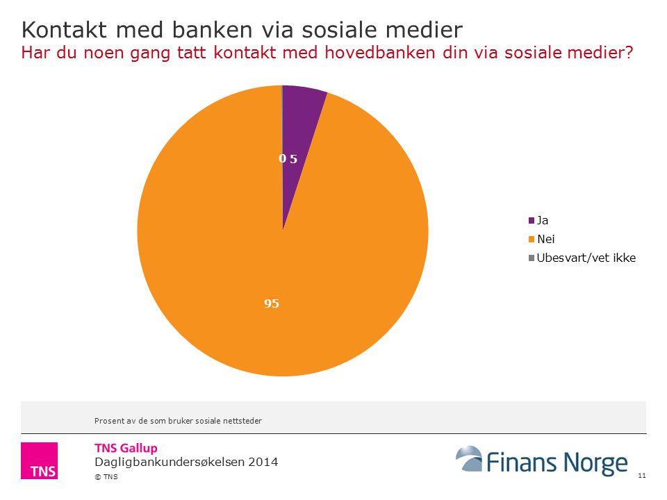 Kontakt med banken via sosiale medier Har du noen gang tatt kontakt med hovedbanken din via sosiale medier