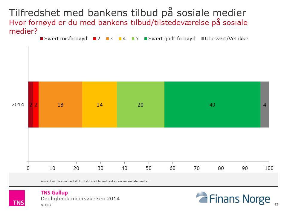 Tilfredshet med bankens tilbud på sosiale medier Hvor fornøyd er du med bankens tilbud/tilstedeværelse på sosiale medier