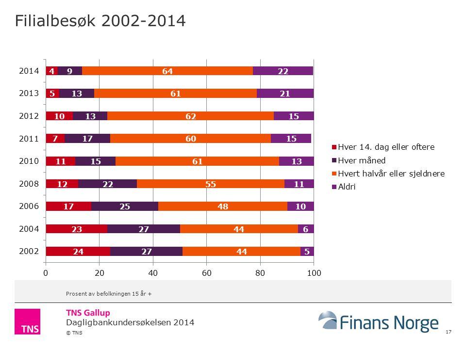 Filialbesøk 2002-2014 Prosent av befolkningen 15 år +