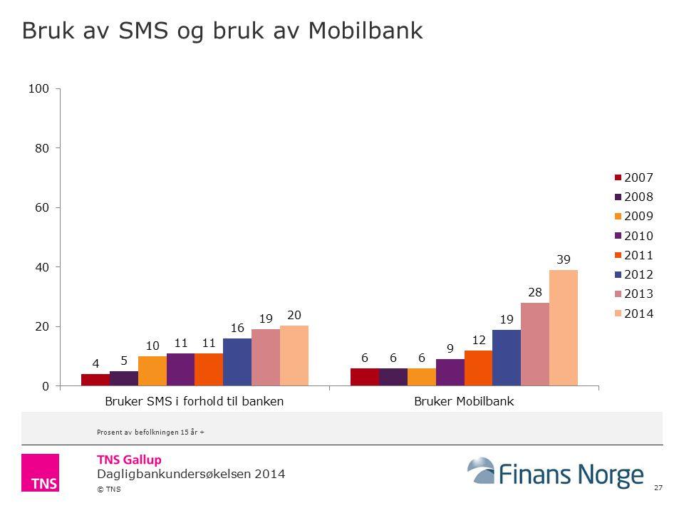 Bruk av SMS og bruk av Mobilbank
