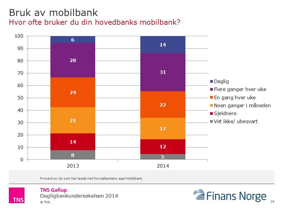 Bruk av mobilbank Hvor ofte bruker du din hovedbanks mobilbank