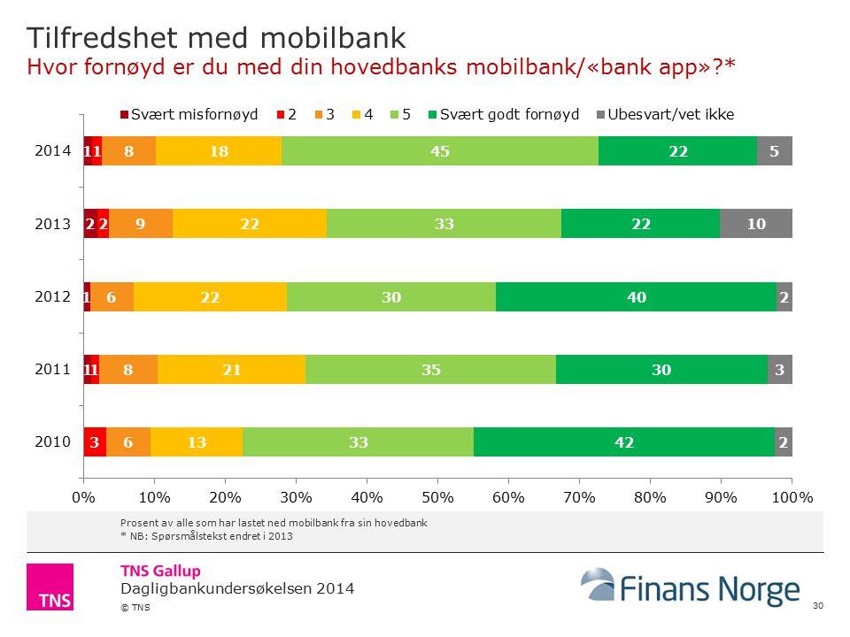 Tilfredshet med mobilbank Hvor fornøyd er du med din hovedbanks mobilbank/«bank app» *