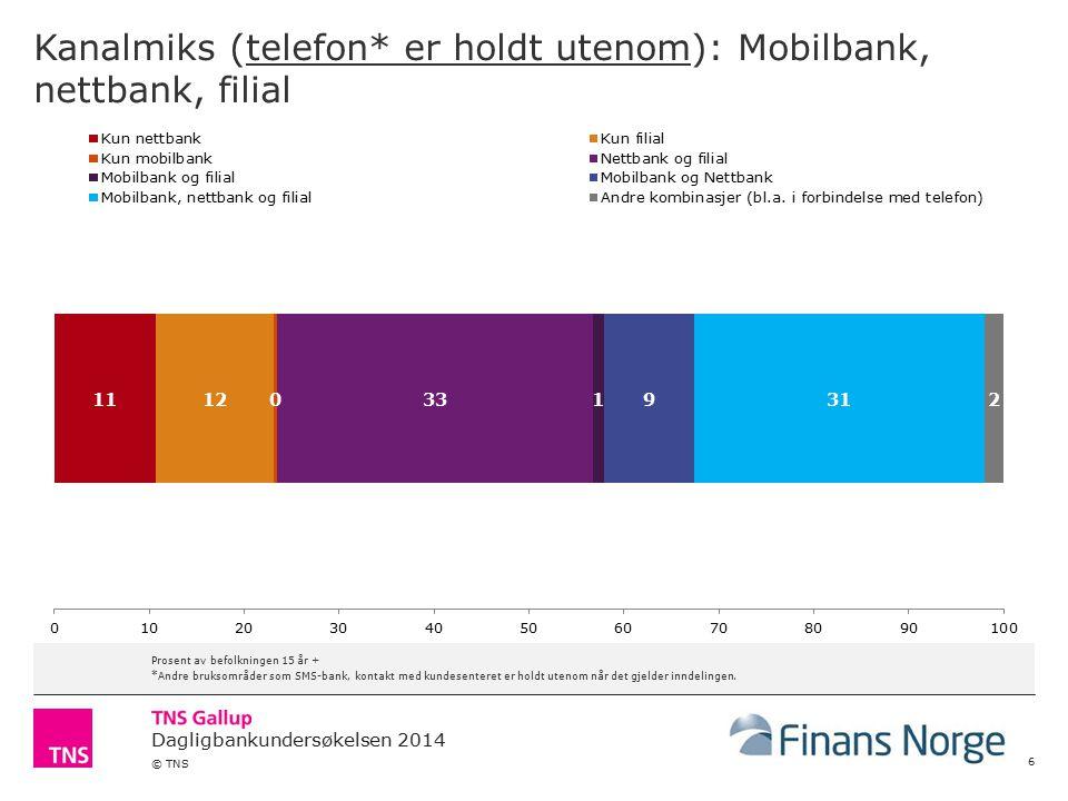 Kanalmiks (telefon* er holdt utenom): Mobilbank, nettbank, filial