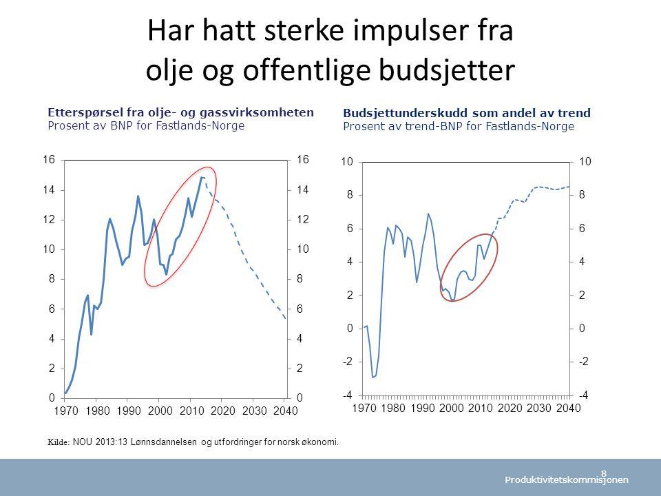 Har hatt sterke impulser fra olje og offentlige budsjetter