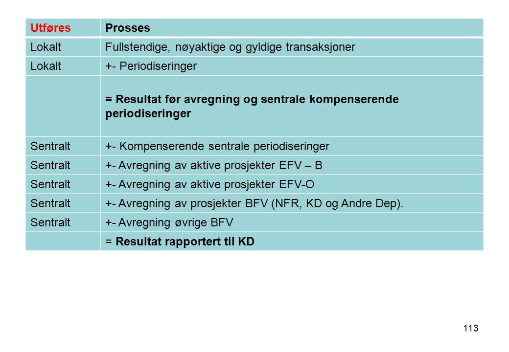 Utføres Prosses. Lokalt. Fullstendige, nøyaktige og gyldige transaksjoner. +- Periodiseringer.